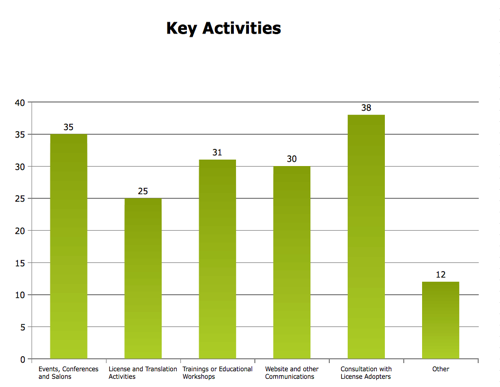 Affiliate Reporting 2010 Key Activities.png