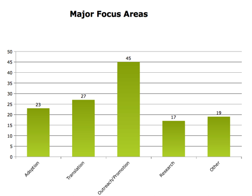 Affiliate Reporting 2010 Major Focus Areas.png