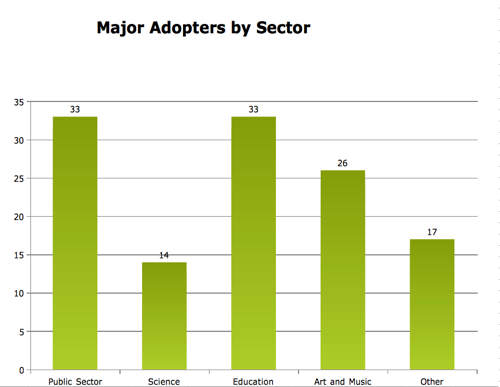 Affiliate Reporting 2010 Major Adopters.png