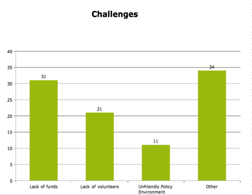 Affiliate Reporting 2010 Challenges.png