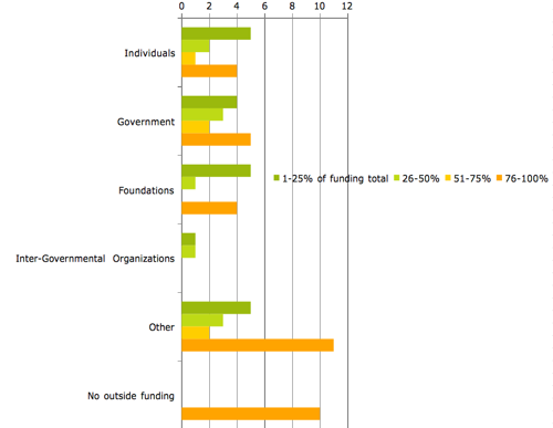 Affiliate Reporting 2010 Funding.png