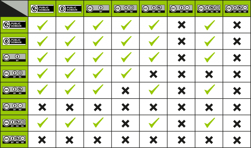 800px-CC_License_Compatibility_Chart.png